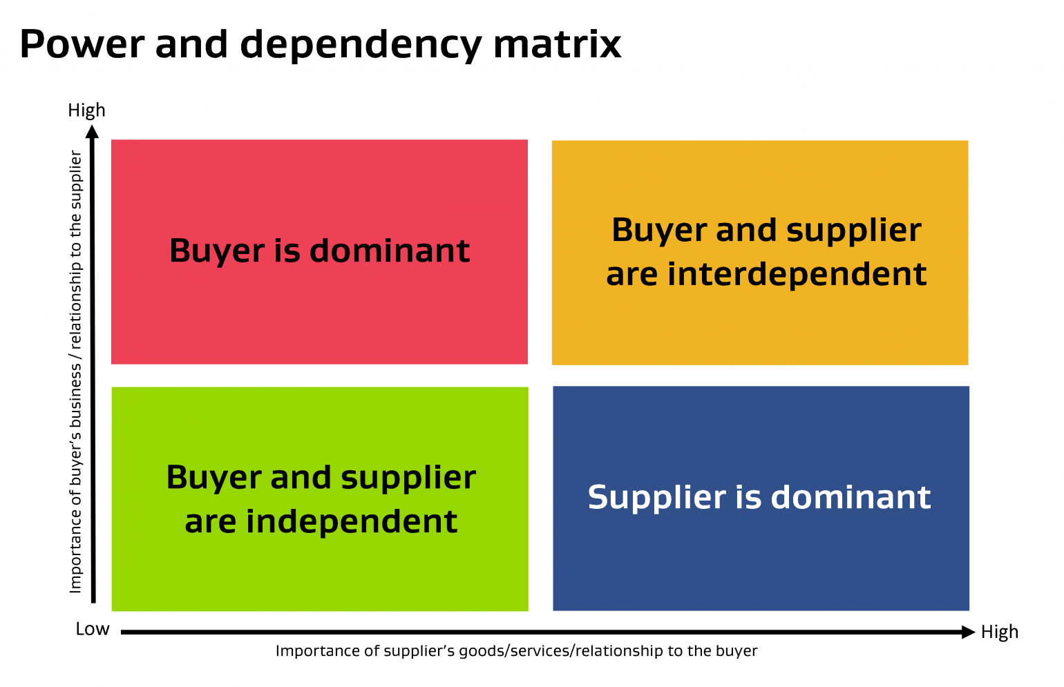 Assess The Levels Of Power And Dependency Between Your Agency Individual Suppliers Or Providers