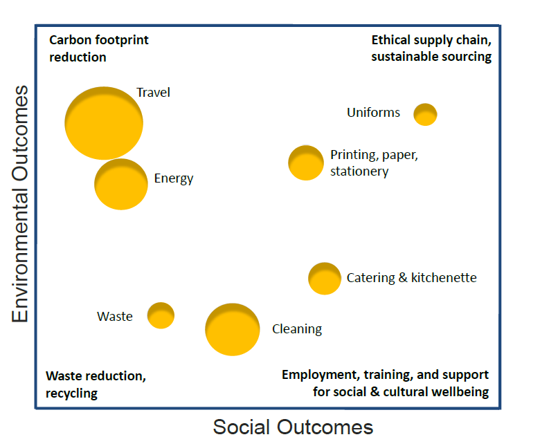 Opportunities to incorporate social and environmental outcomes in Inland Revenue's procurement.
