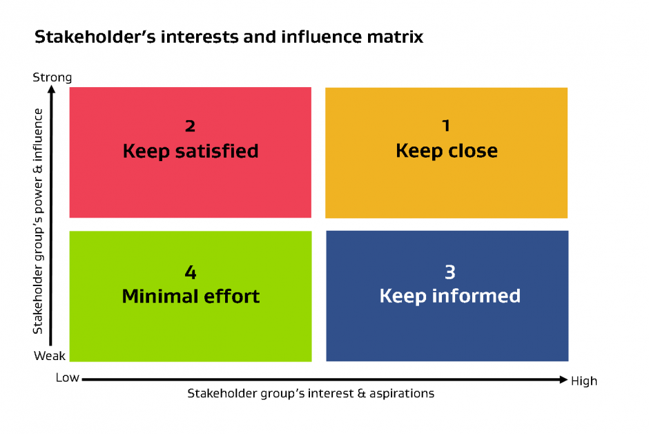 Stakeholder interests and influence matrix diagram