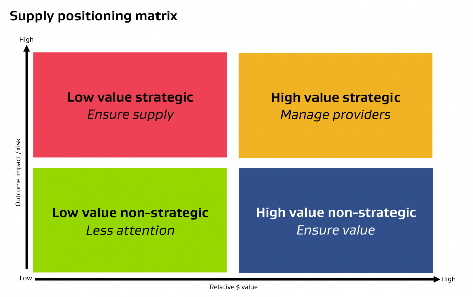 procurement category strategy template - positioning yourself in the market new zealand