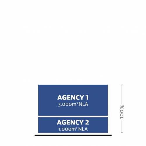 A representation of two different agency (Agency 1 and Agency 2) occupying 100% of the Net Leased Area (NLA).